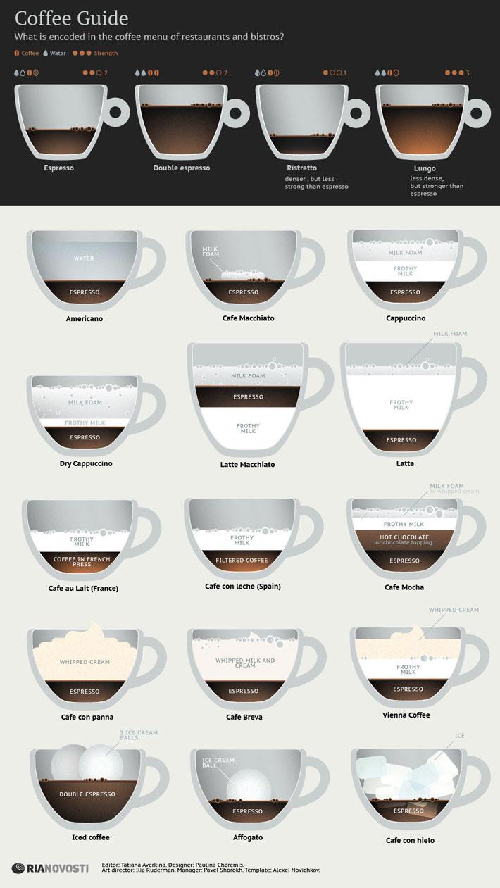 Aka Kava Kaffee Vs Espresso Fitness